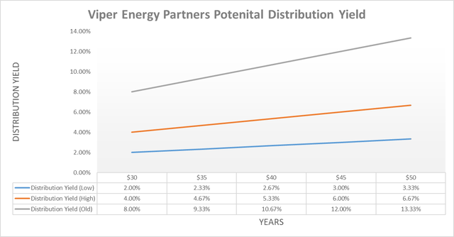 Viper Energy Partners distribution yield