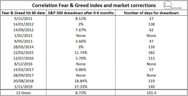 Fear & Greed index correlation S&P 500 market