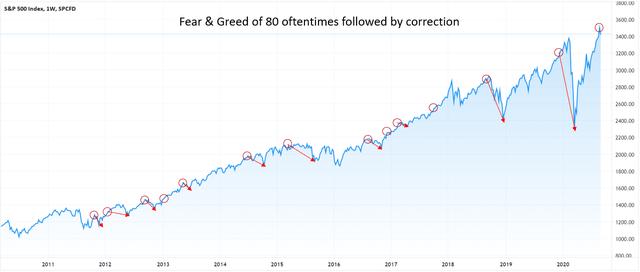 Fear & Greed index S&P 500 correlation correction