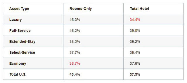 Description: How Rooms-Only Business Impacts a U.S. Break-Even Analysis