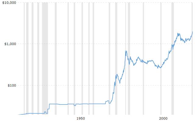 100 Year Gold Price Chart