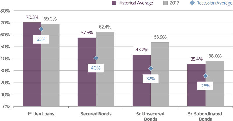 Recovery Rates Differ by Secured Status of Debt