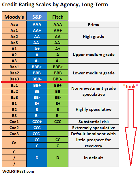 Corporate Credit Rating Scales by Moody