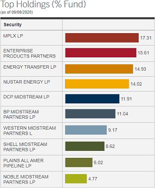 InfraCap MLP ETF holdings