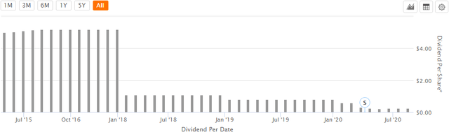 InfraCap MLP ETF dividend history