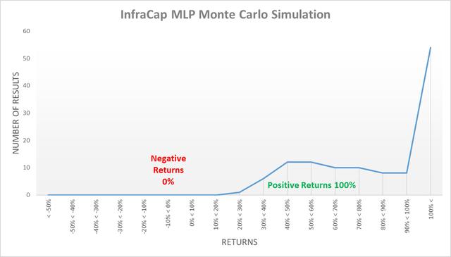 InfraCap MLP ETF monte carlo simulation