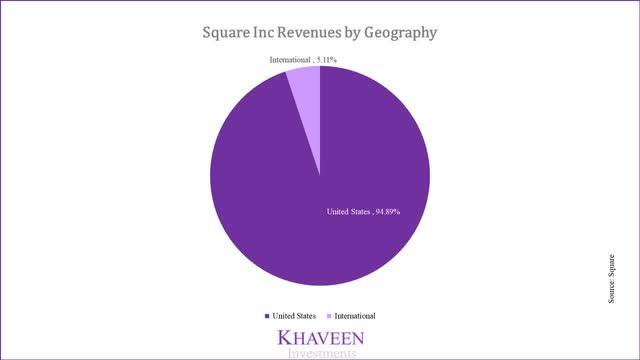 Revenue Breakdown by Geography