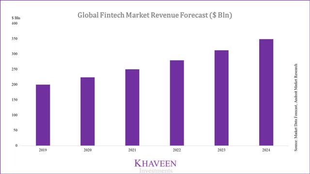 Global Fintech Market Revenue