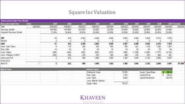 Square Valuation