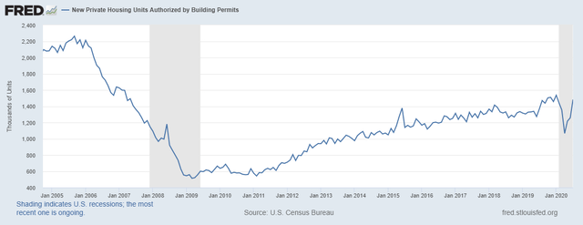 New Private Housing Units Authorized by Building Permits (PERMIT). Credit: Federal Reserve Bank of St Louis