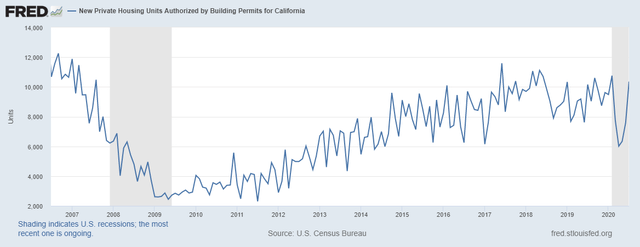 New Private Housing Units Authorized by Building Permits for California. Credit: Federal Reserve Bank of St Louis