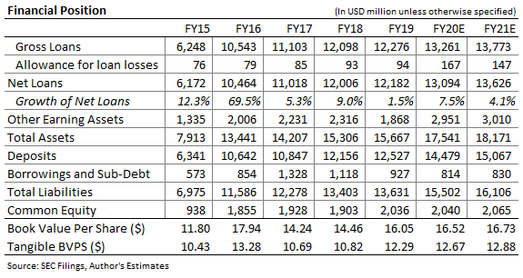 Hope Bancorp Balance Sheet Forecast