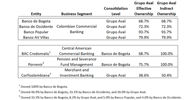 Grupo Aval Group Structure