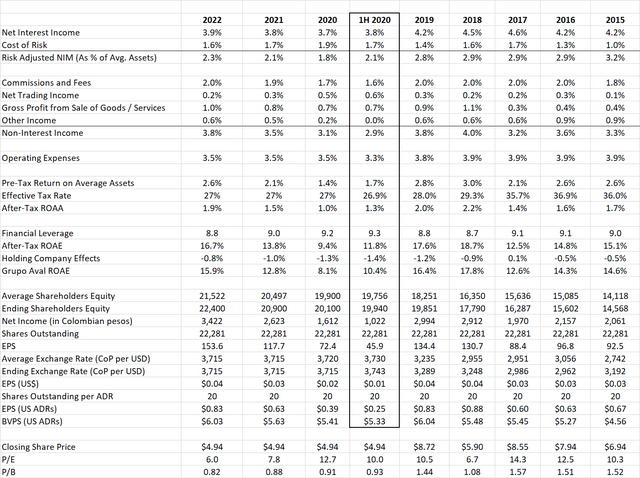 Grupo Financial Model, 2015-2022