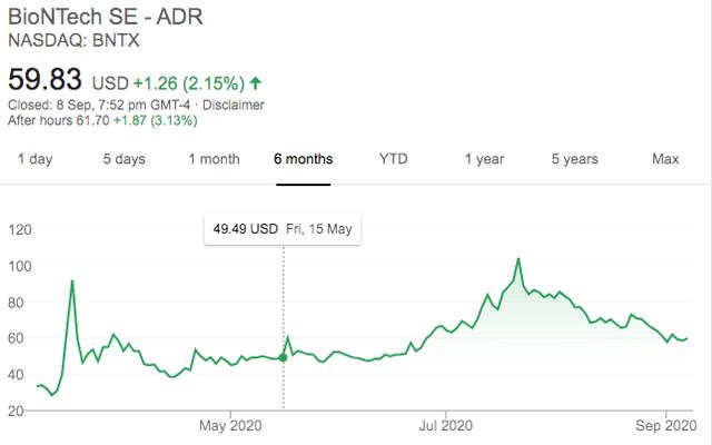 Moderna stock price