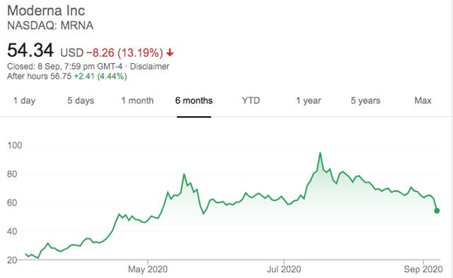 Novavax stock price