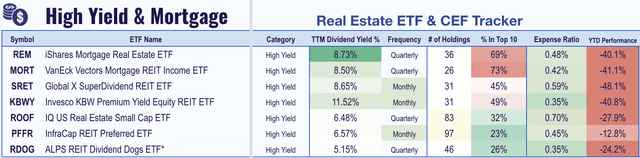 high yield mortgage REITs