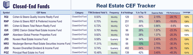real estate closed end funds