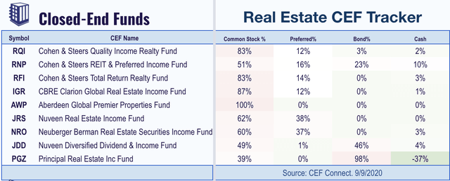 high yield real estate CEFs
