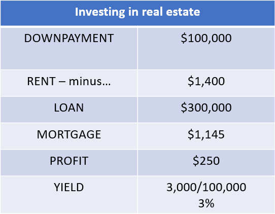 Real estate investing example