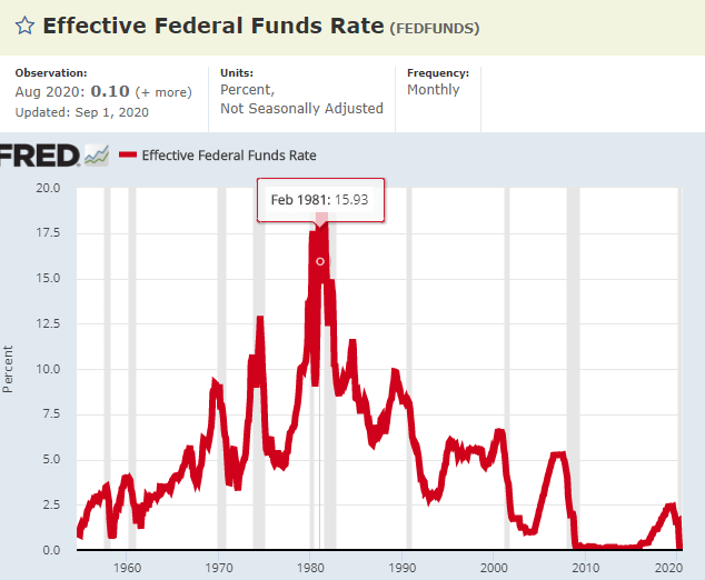 FED's interest rate – Source: FRED