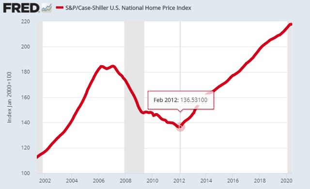 2009 real estate crash – Source: FRED