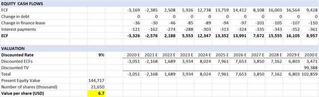 LIQT Valuation Pessimistic