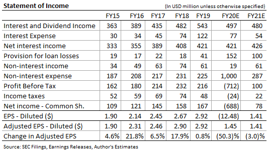 Great Western Bancorp Income Forecasts