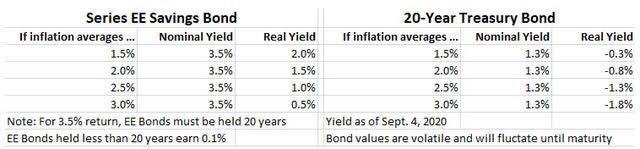 EE Bond versus 20-year Treasury