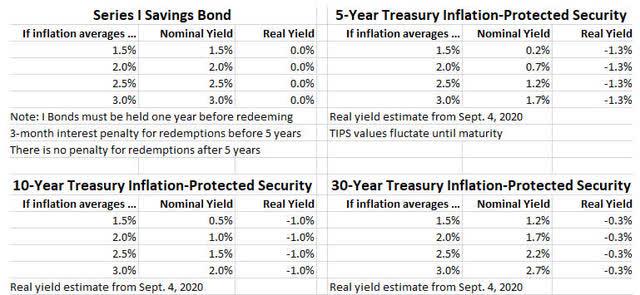 I Bond versus TIPS