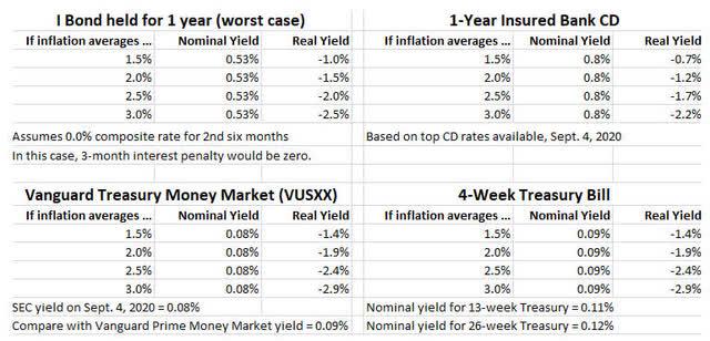 I Bonds versus bank CD