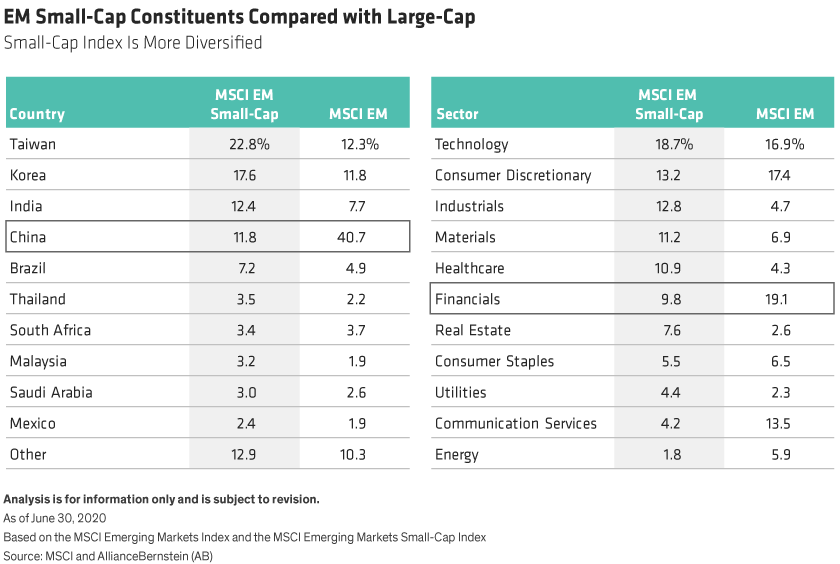 The MSCI EM large cap index country weights are more concentrated than small cap, with 40.7% in China and 65% in the top 3 countries (versus 11.8% and 52.8% respectively for small cap). In sector terms, both indexes have their highest weights in technology, but large caps have much higher weights than small caps to financials (19.1% versus 9.8%) and communication services (13.5% versus 4.2%).