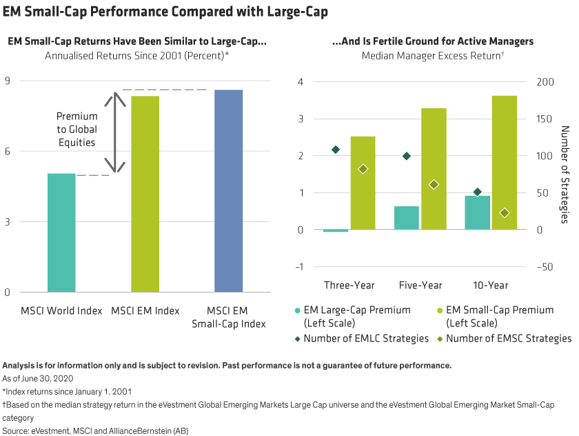 While the MSCI World Index returned 5.1% annualized from January 1, 2020 through June 30, 2020, MSCI EM large cap returns were significantly better at 8.3% and small caps better still at 8.6%. EM manager excess returns have reduced over time. Over the last three years, the median small cap manger has beaten the benchmark by 2.52% while the median large cap manager underperformed by 0.05%.
