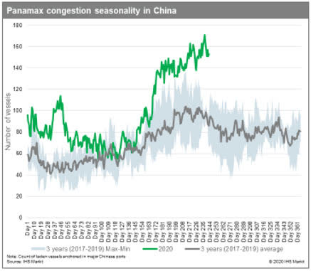 Panamax congestion in China