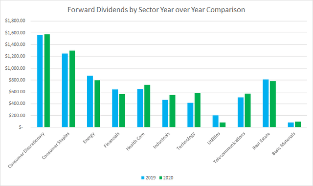 Forward Dividends by Sector Year over Year