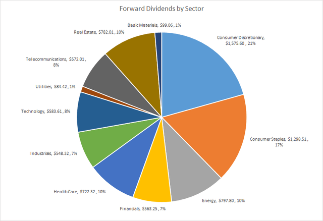 Forward Dividends by Sector