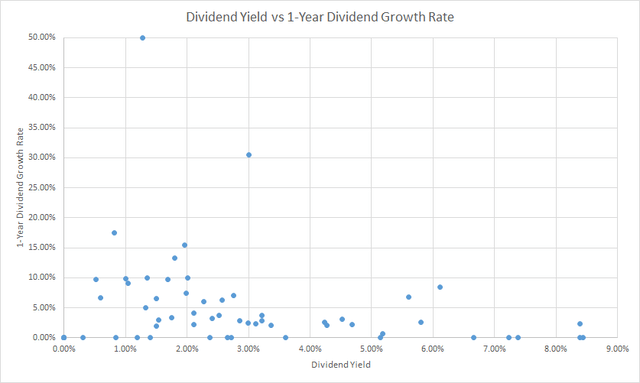 Dividend Yield vs Growth Rate