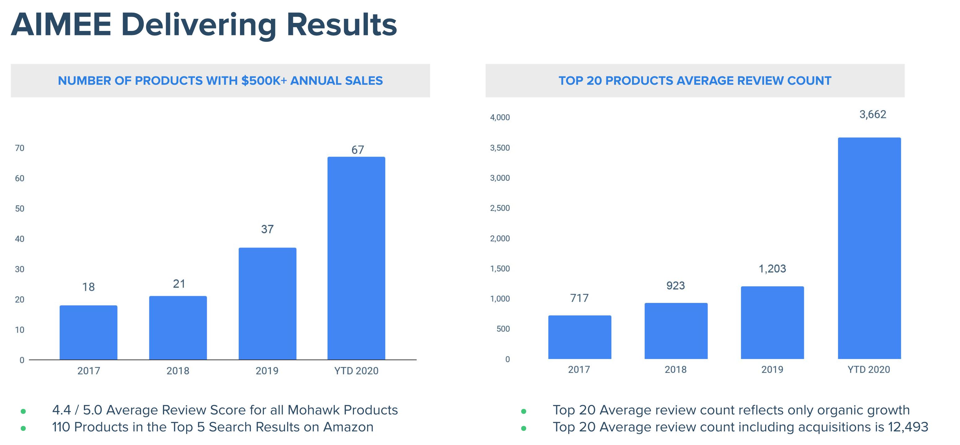 Mohawk Group AI Meets E Commerce NASDAQATER   Seeking Alpha