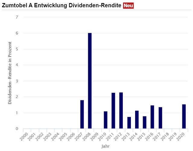 Dividend yield history of Zumtobel – Source: Boerse.de