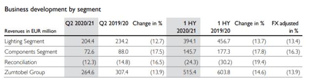 Revenue by segment – Source: H1 presentation 2020