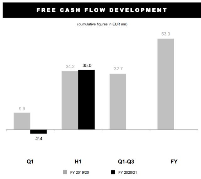 Free cash flow overview – Source: H1 presentation 2020