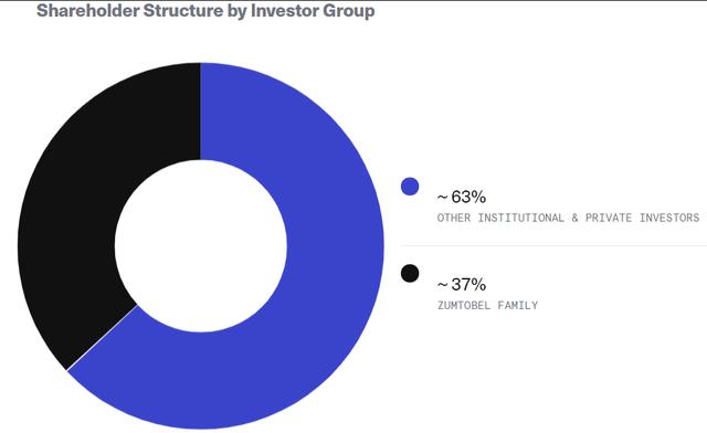 Shareholder structure – Source: Investor Relations
