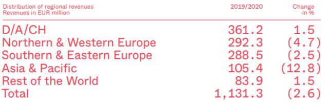Revenue by Region – Source: Annual report 2019