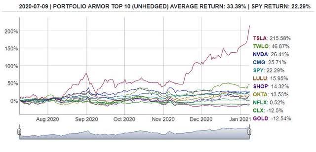 options market sentiment