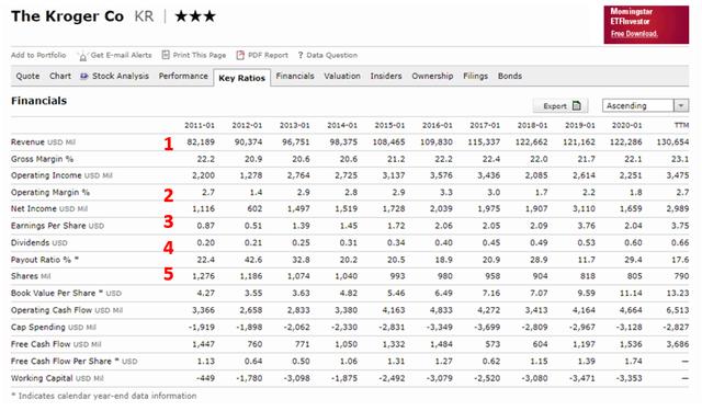 Kroger stock analysis – financials – Source: Morningstar