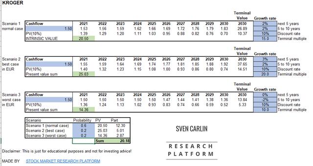 Kroger stock valuation