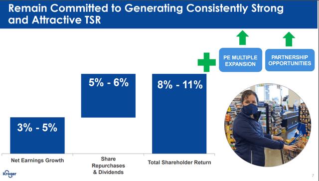 Kroger's total shareholder return target – Source: Kroger's investor day presentation 2020