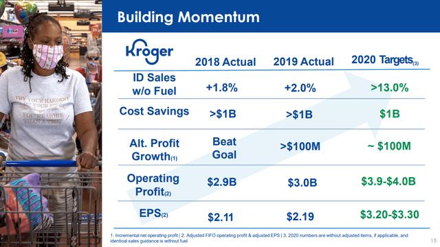 Kroger's financials – Source: Kroger's investor day presentation 2020