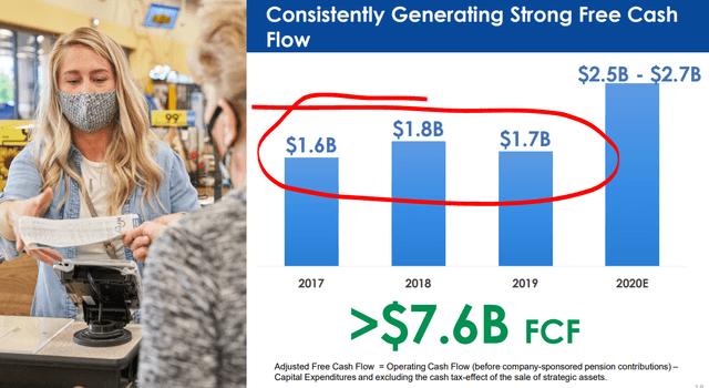 Kroger's free cash flows – Source: Kroger's investor day presentation 2020