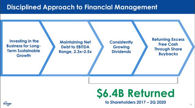 Kroger's dividends and buybacks – Source: Kroger's investor day presentation 2020